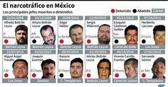 México se va quedando sin los peces gordos del narcotráfico - Yahoo Noticias