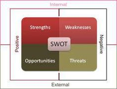 A Strategy for Writing the Dreaded Cover Letter using SWOT ~ great pre-writing tool