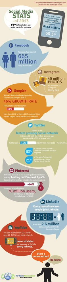 Interesting numbers, especially for marketers and social media business, hmm?