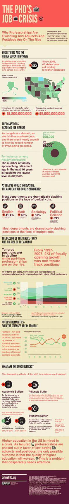 The PhD's Job Crisis