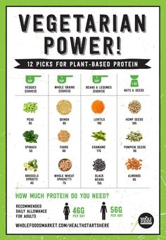 Healthy eating tips for the new year! // Make sure you're getting enough protein from your vegetarian and/or vegan diet! Find what your need from plant-based sources like peas, almonds, whole wheat pastas. farro, edamame, spinach, pumpkin seeds, beans, lentils, Brussels sprouts and more!