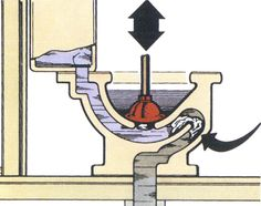 Clearing a clogged toilet is something you can usually handle on your own with a good plunger and some determination. However, if your toilet is clogged and you notice brown or stinky water coming up through your other drains call a plumber right away! You could have a blocked sewer line, which is NOT something the average homeowner or even experienced DIY'ers can handle on their own.