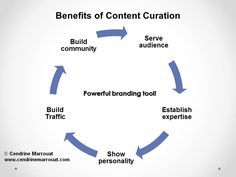 Introduction to content curation (#presentation)