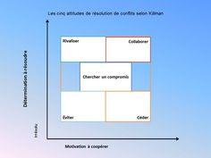Les cinq attitudes des résolutions de conflits | Cocrea.ca - Cocreation empathique avec Monique Desjardins