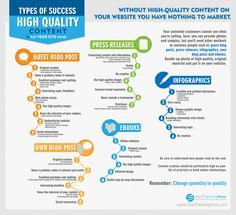 High Quality Content and Content Creation  Content is king! We understand that creating high-end content can sometimes be the crucial element to a successful online marketing, but at the same time can be the most challenging to implement. And so we offer you services to help produce content to ramp up your online marketing efforts. #content   #contentcreation   #contentmarketing