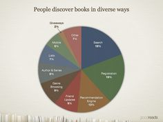A pie chart of the various methods Goodreads members use to find books.