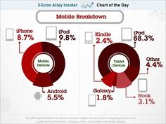 iPad is super dominant in mobile shopping crushing Kindle, galaxy and nook tablets.