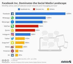 O Facebook domina o número de usuários ativos nas redes sociais e apps de mensagens :)