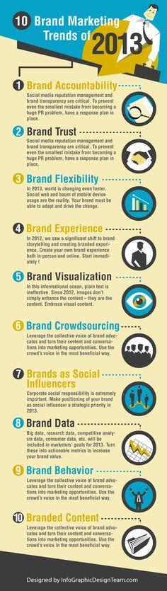 10 Brand Marketing Trends of 2013