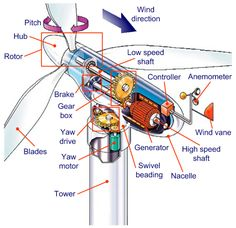 Typical voltage and frequency dimensioning for wind generators - Electrical…
