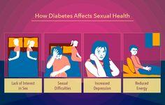 How #Diabetes affects your #SexualHealth ?   #DiabetesMellitus #DiabetesCure #HerbalTreatmentForDiabetes