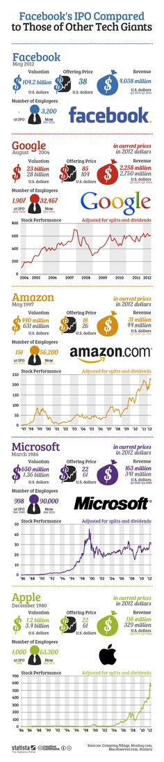 Facebook's IPO Compared to Those of Other Tech Giants - Infographics King