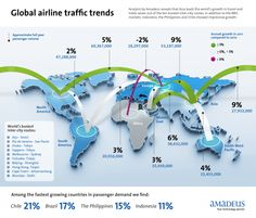 Global airline traffic trends infographic analysis of air transportation demand around the world