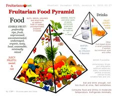 Ahimsa Fruitarian Food Pyramid. www.fruitarians.net