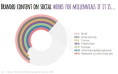 Ce qu'aime les jeunes sur le web. Ou comment faire une campagne qui les intéresse. D'après une étude de Melty