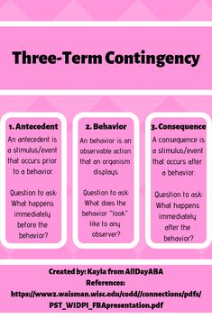 Do you know what the three-term contingency is? The science of ABA is based heavily on this concept. Antecedents, behaviors, and consequences are critical to understand for behavior analysts. Behavior Analyst, Behavior Interventions, Behaviour Management, Aba Therapy For Autism, Aba Therapy Activities, Behavioral Analysis, Behavioral Therapy, What Is Behaviour, Applied Behavior Analysis