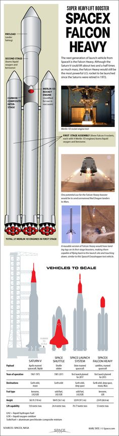 SpaceX's Huge Falcon Heavy Rocket: How It Works By Karl Tate, Infographics Artist | June 04, 2014