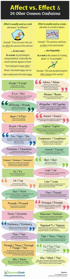 There are many writing mistakes that will make your email, letter, or report look unprofessional. These 35 commonly confused words are some of them. Source: Grammar Check If you want to improve. Teaching Writing, Writing Help, Writing Skills, Teaching English, Writing Tips, Writing Prompts, Writing Papers, Kids Writing, Writing Courses