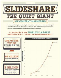 Slideshare the quiet giant of content marketing 4