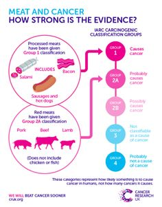 This is a great infographic! You might have seen the headlines about the new classification of red and processed meat, where processed meat is a 'definite' cause of cancer and red meat a 'probable' cause. Please share and spread the word!