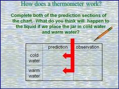 Science Lab- How does a Thermometer work?