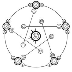Amazon.com: [QTY 5] REVERSE HUMAN TRANSMUTATION CIRCLE FULL METAL ALCHEMIST STICKER DECAL (3 x 3 Inches): Office Products