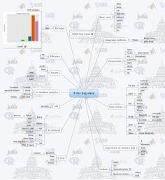 Stepping up to Big Data with R and Python: A Mind Map of All the Packages You Will Ever Need