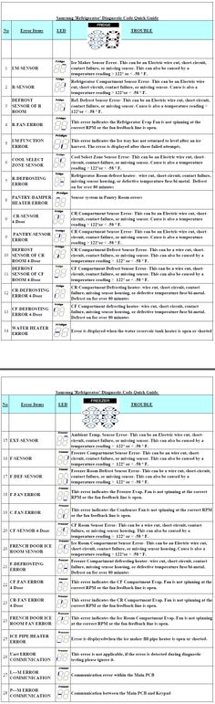 E Fe E F Adff F on Samsung Refrigerator Error Codes