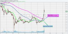 20 day moving average - November 2015 | Endless bitcoin faucet Bitcoin Faucet, Moving Average, November 2015, Rally, Investing