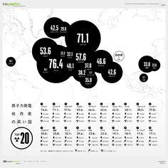 原子力発電依存度の高い国TOP20 トリップアドバイザーのインフォグラフィックスで世界の旅が見える