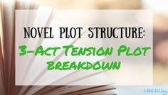 Here is a three-act character and tension based plot structure for your novel. Raise the stakes as you write and keep your readers turning the pages! Cool Writing, Writing Help, Creative Writing, Writing Tips, Writing Prompts For Writers, Writing Boards, Writing Quotes, Three Act Structure, Story Structure