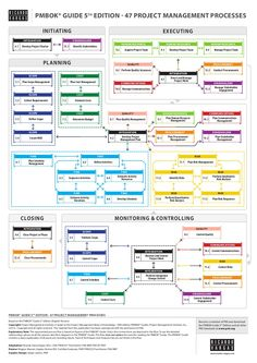 PMBOK® Guide 5th edition Processes Flow in English - Simplified Version by Ricardo Viana Vargas via slideshare