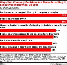 In a digital world, executives worldwide have the opportunity to leverage more relevant insights to make the right call. According to Q2 2016 research, most are using data to drive decision-making. But there are still improvements to be made.