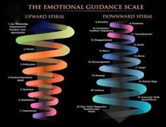 emotional guidance scale - invigorated solutions