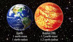 "Kepler-78b compared to Earth. It's 1.2 times the size of Earth and 1.7 times more massive, giving it the same density. It's probably also mostly rock and iron, but it orbits its star every 8.5 hours. Its star is slightly smaller and less massive than the sun and is located about 400 light-years away in the constellation Cygnus. Mona Evans, ""Hunting for Extrasolar planets"" http://www.bellaonline.com/articles/art66984.asp"