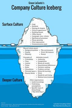 Understanding the Culture of a Company, Part Surface Culture – LaConte Consulting Leadership Development, Professional Development, Business Management, Business Planning, 6 Sigma, Leadership Quotes, Leadership Strategies, Teamwork Quotes, Leader Quotes
