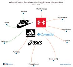 We have put together relevant data, from the top five fitness apparel companies to see how they are dealing with the wearable tech landscape.