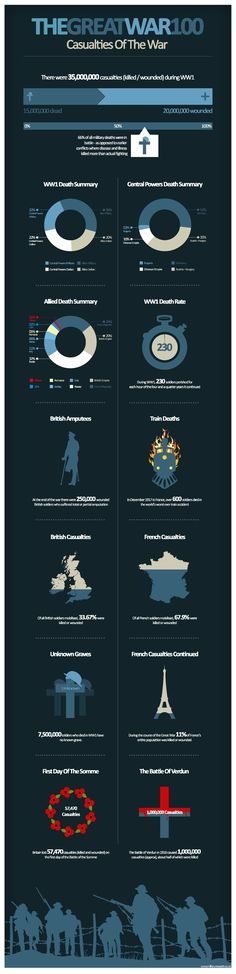 First World War infographic: Casualties by Scott Addington. Could we make the graphic 'live'?
