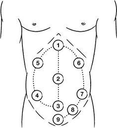 Shiatsu self-massage chart: