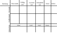 Dave Moran, Personal Kanban board. Source: Meaningful Work/Life Balance through Kanban http://www.softwareresults.us/2012/10/meaningful-worklife-balance-through.html