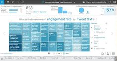 IBM Watson Analytics for social media analysis - KDnuggets Social Media Analysis, Ibm, Periodic Table, Periotic Table