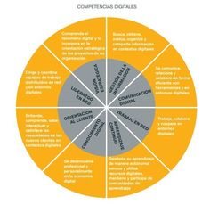 Las 8 competencias digitales que todo profesional debe tener