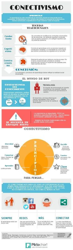 Conectivismo - Un Modelo de Aprendizaje para la Sociedad de la Información | #Infografía #Educación