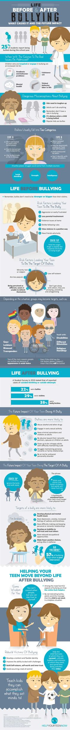 The issues caused by bullying have always been a threat to the well-being of teenagers and children on both sides. Bullying impacts both the victim and the bully for years to come. In the following infographic, the folks atHelp Your Teen Now have concluded that the events leading up to a teen becoming a bully is just as important to understand as the issues caused afterwards.