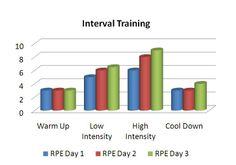 interval-training