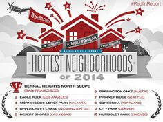 Redfin names the hottest neighborhoods of 2014! The neighborhoods were selected based on the pages visited by website users and the homes they added as Favorites. #RedfinReport