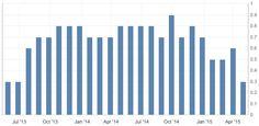 PIL trimestrale inglese ad oggi 28/04/2015