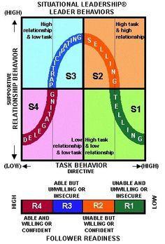 Hersey-Blanchard Situational Leadership Diagram | Leadership ...