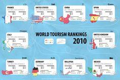 World tourism ranking 2010. Très beau!