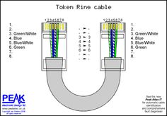 Token Ring Cable